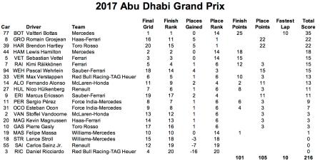 2017 20 Abu Dhabi