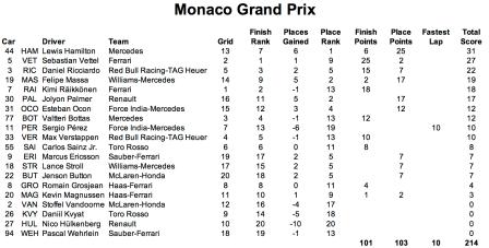 2017 6 Monaco