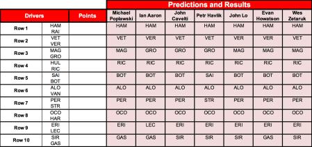 Australian Predictions