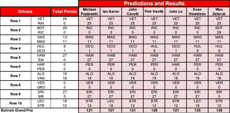 2 Bahrain Results