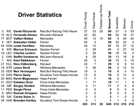 3 Drivers