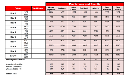 4 Predictions