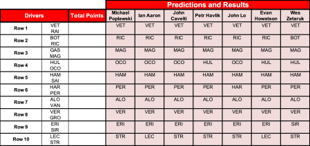 Bahrain predictions