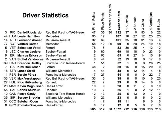 5 Drivers