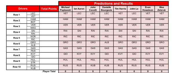 Bahrain Grand Prix Predictions