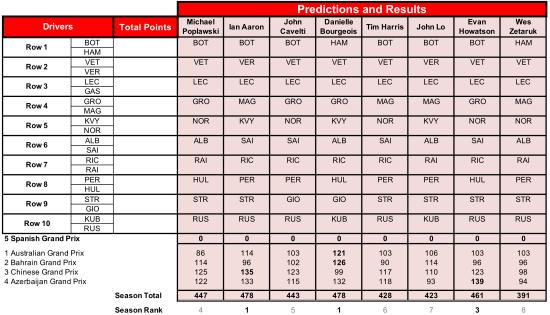 5 Spain Predictions