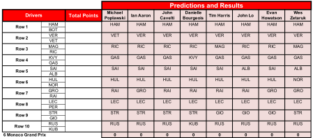 6 Monaco Predictions.png