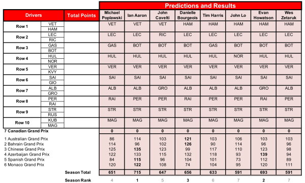 7 Predictions.png
