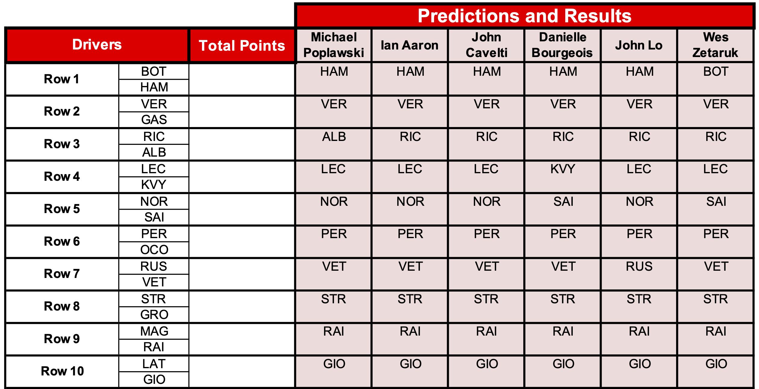 13 Predictions
