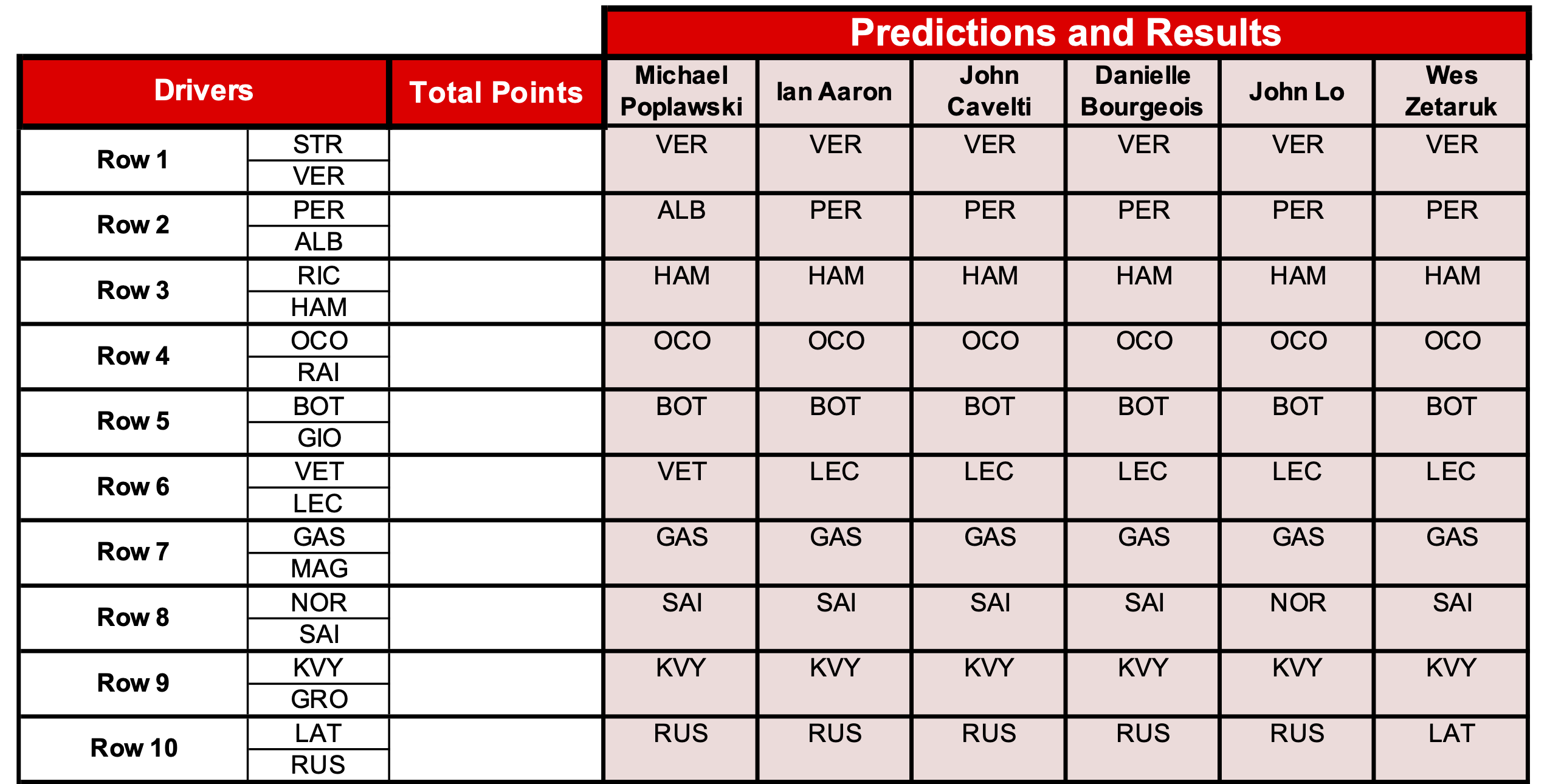14 Predictions