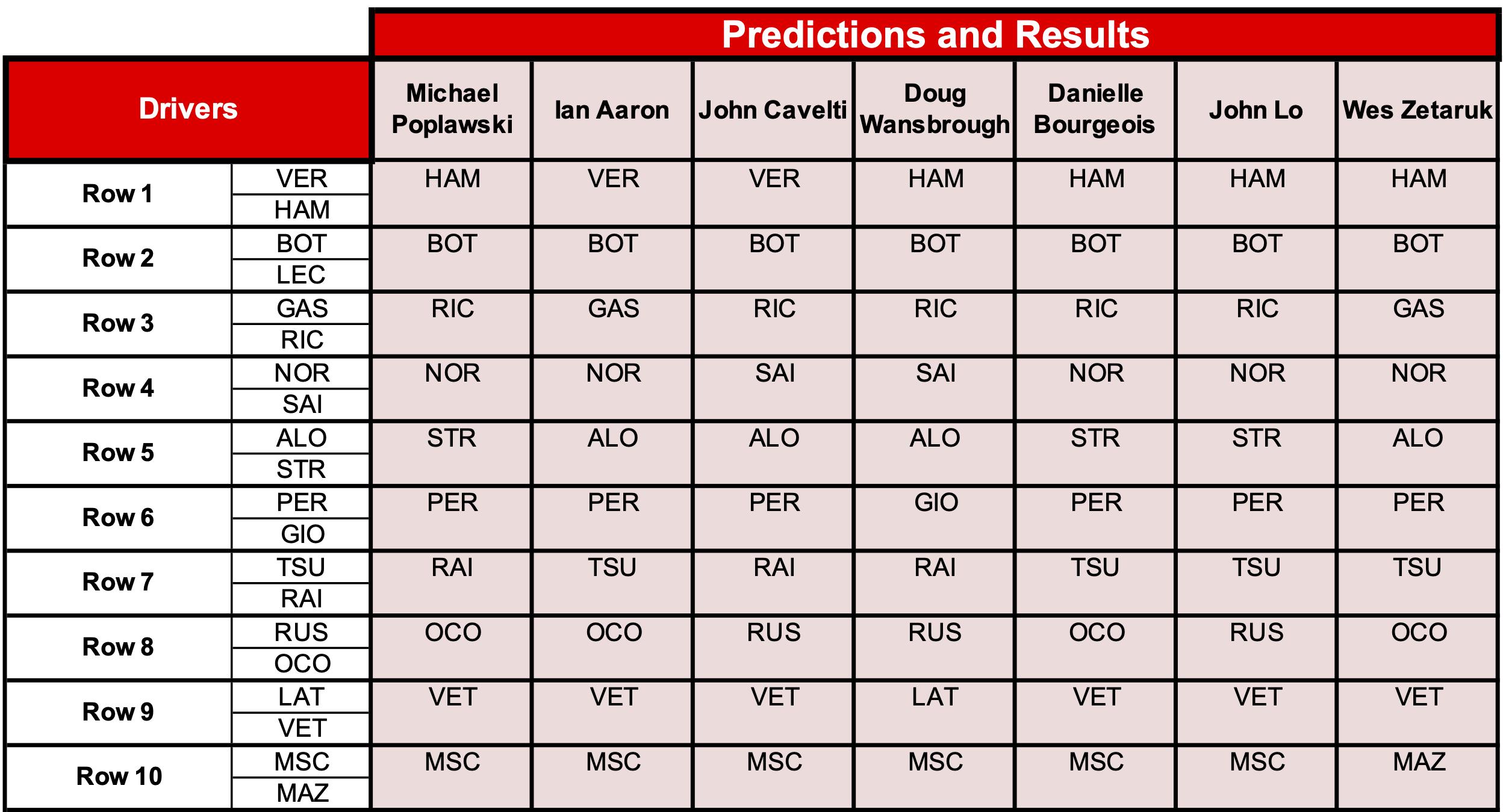 1 Predictions