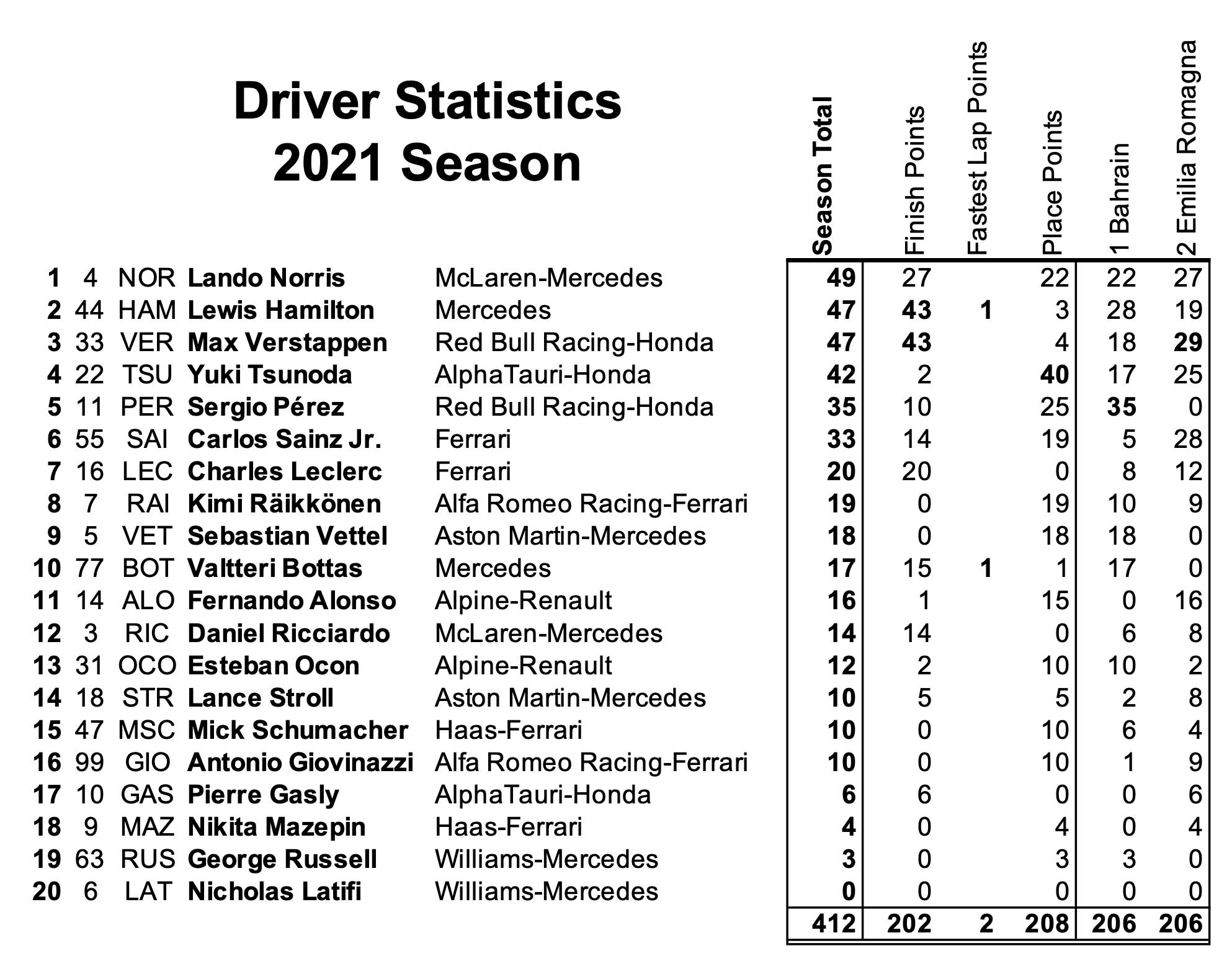 2 Drivers