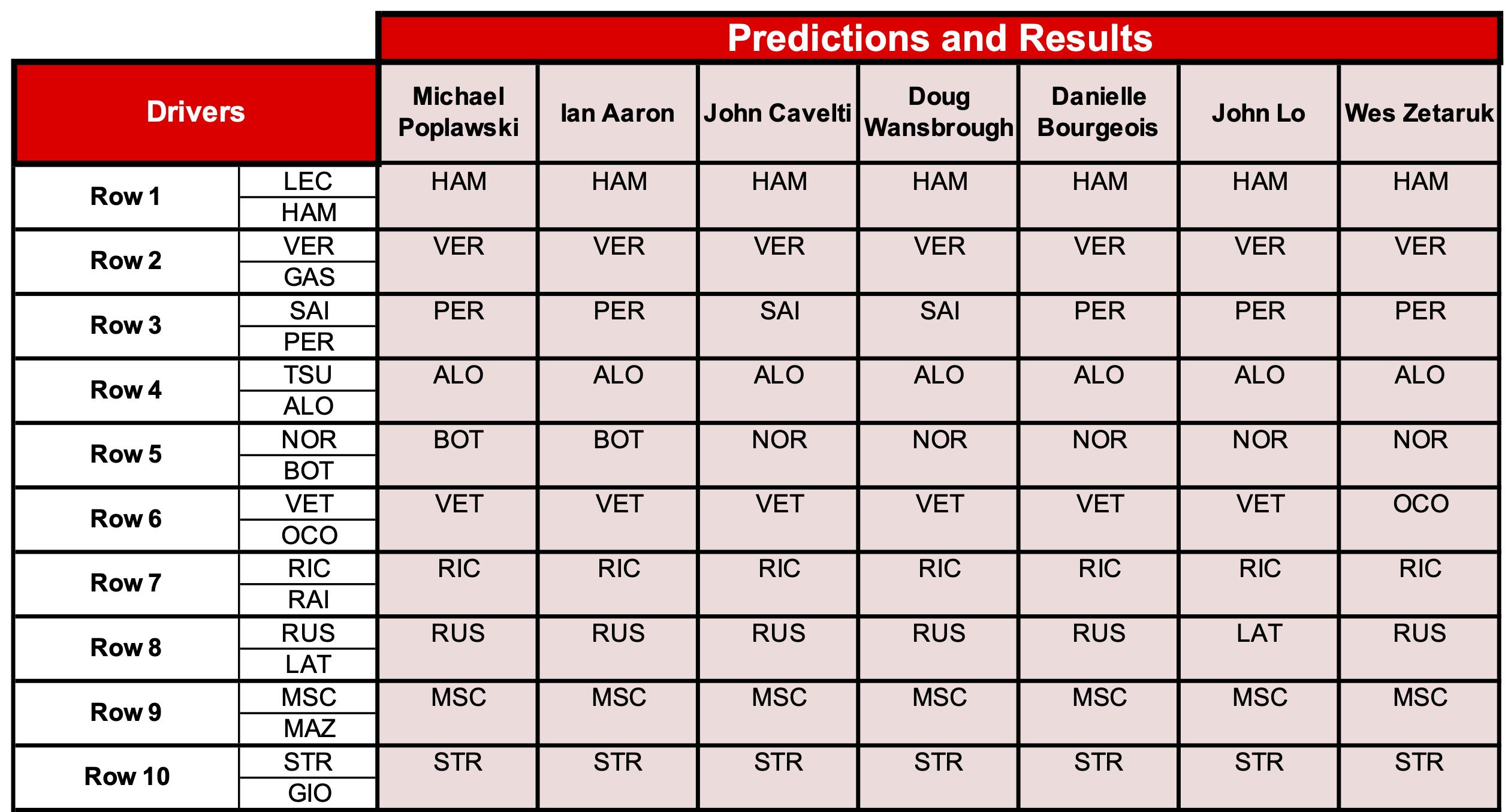 6 Predictions