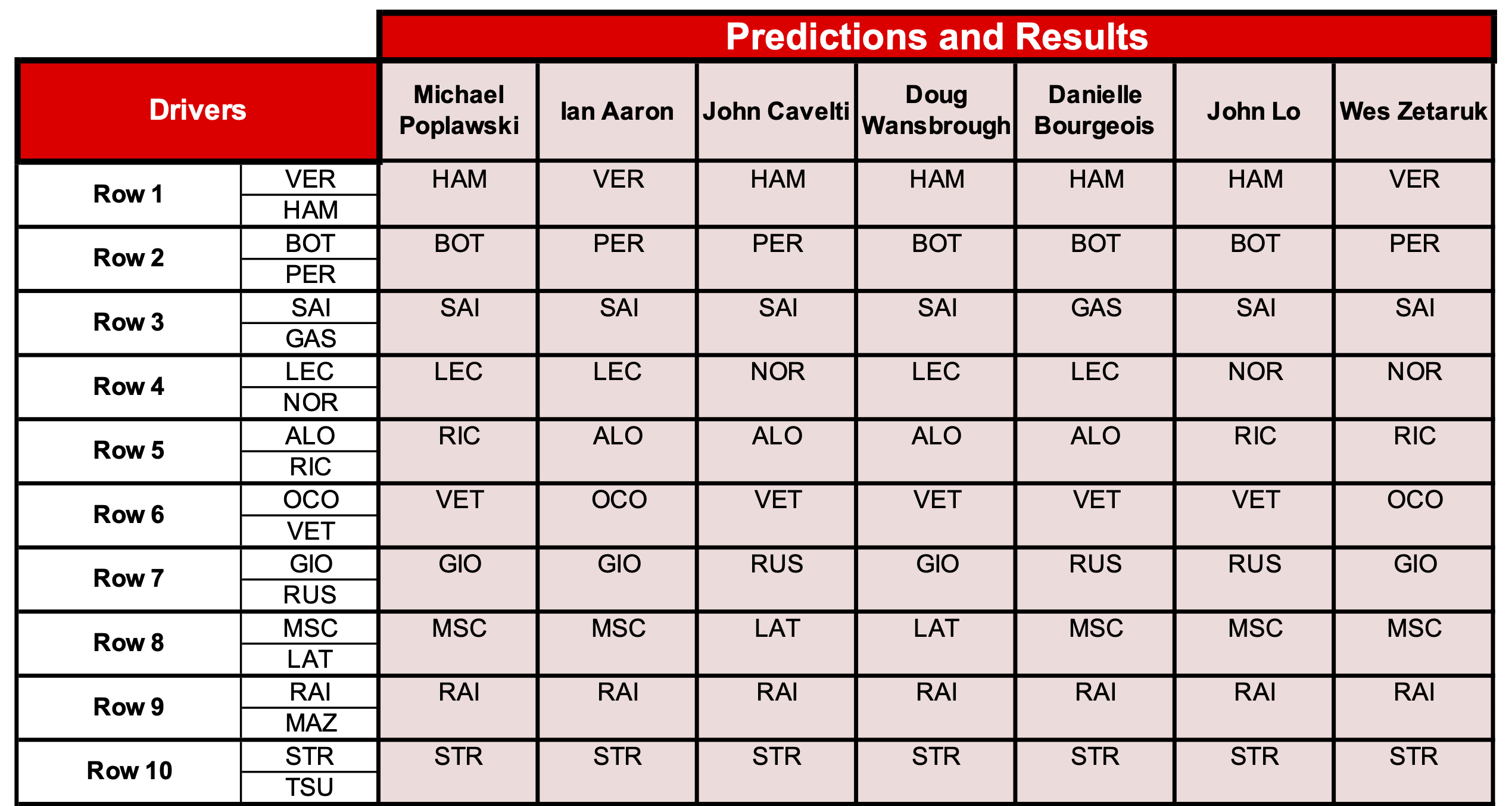 7 Predictions