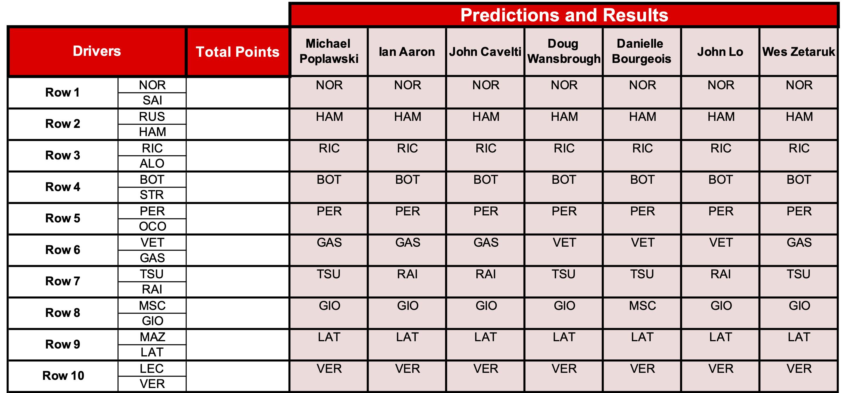 15 Predictions