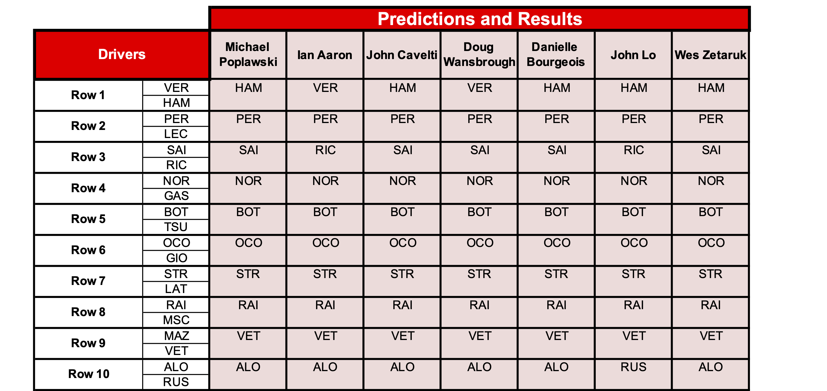 17 predictions